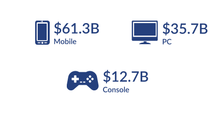superdata game revenue overview