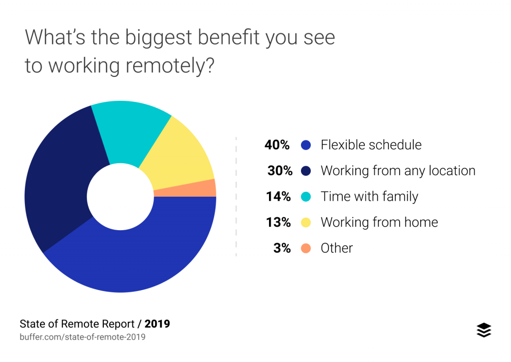 benefits of remote work, statistics by Buffer 2019