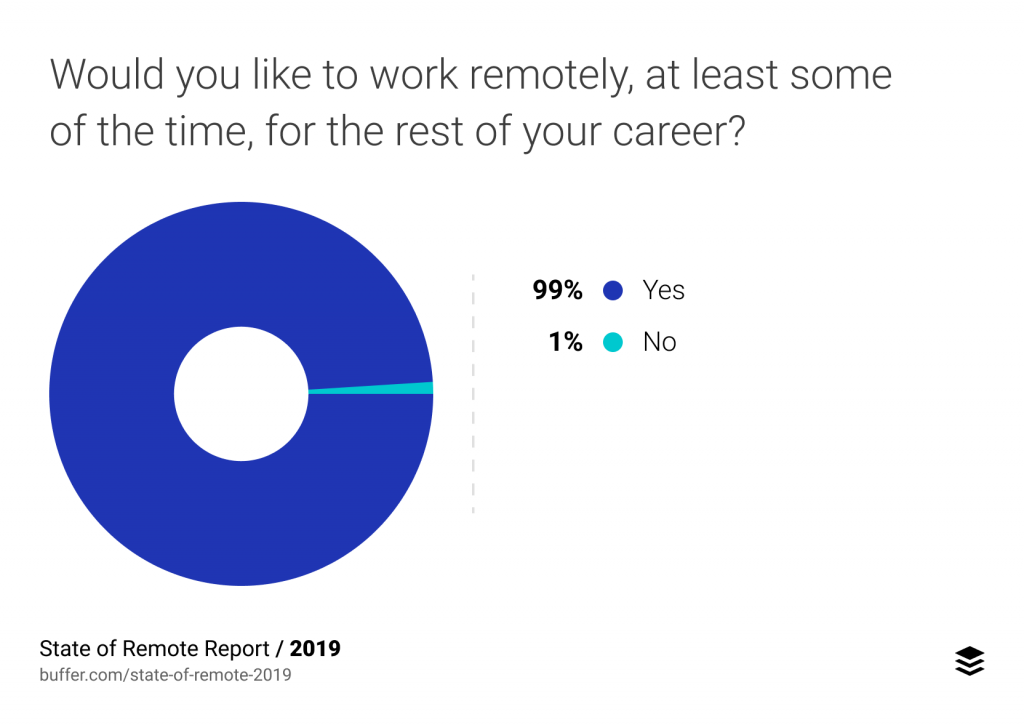 remote work survey 2019 by Buffer.