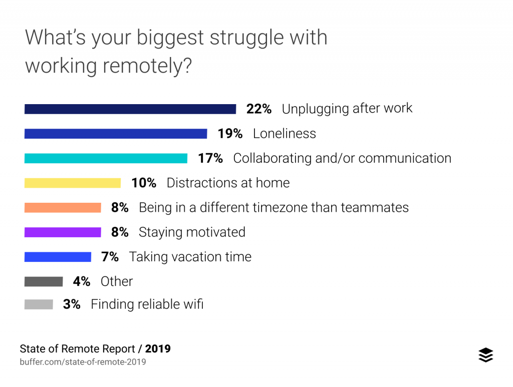 challenges/problems of remote work, 2019 study by Buffer