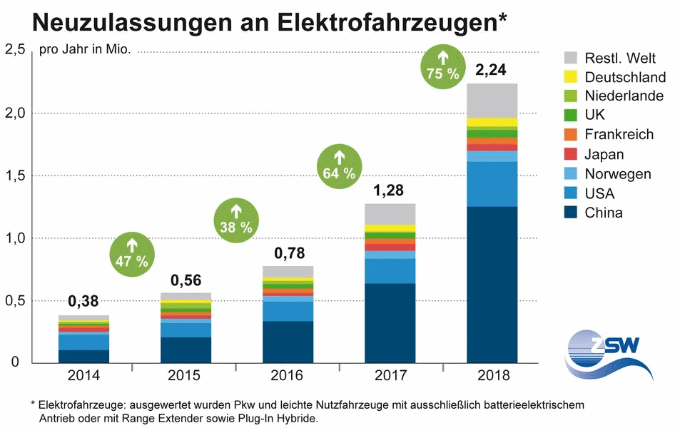 ZSW graph for annual electric car registrations