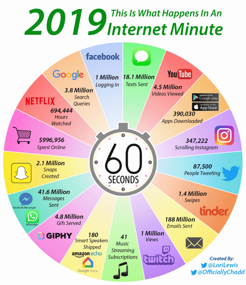 internet minute 2019 infographic