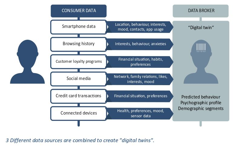 user profiling from multiple data sources. Norwegian Consumer Council image.