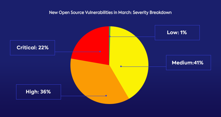 whitesource open source security vulnerability report: problem risk level ratio