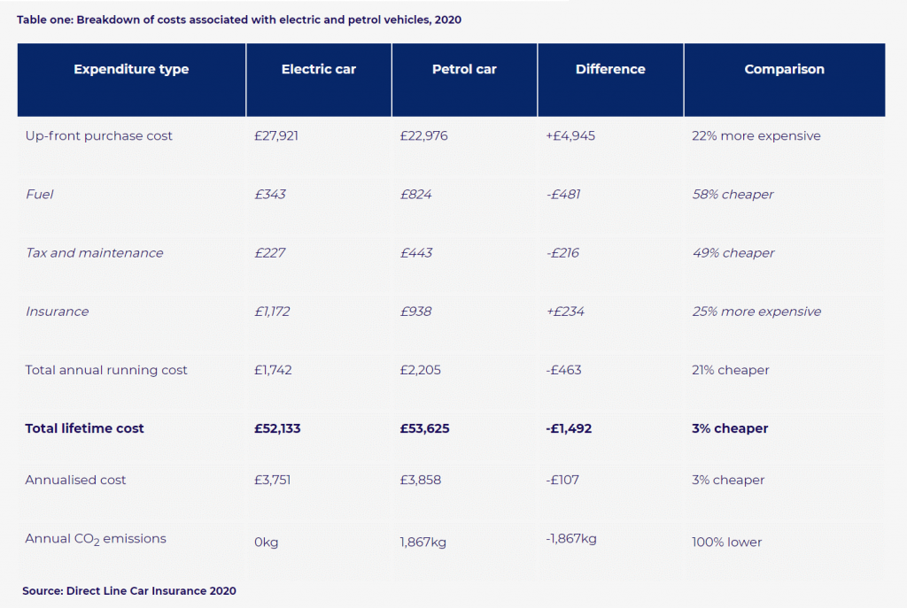 comparison of e-car and ICE vehicle costs. source Direct Line