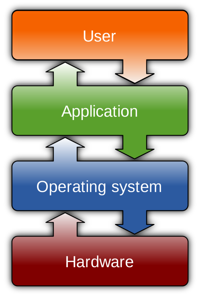 operating system concept block diagram