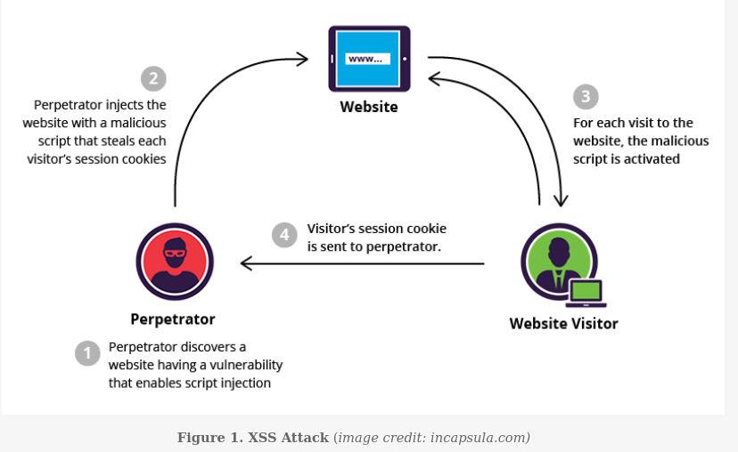 cross-site scripting attack diagram by incapsula.com