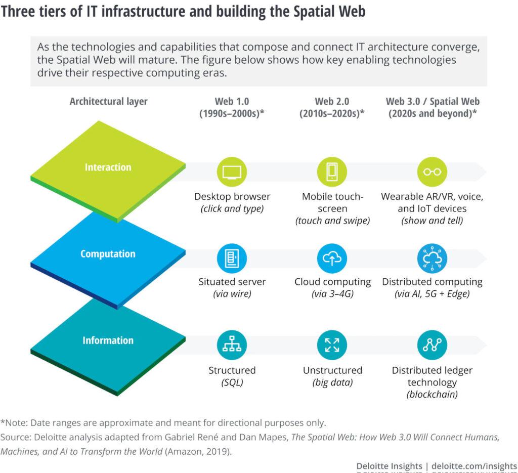 image: spatial web by Deloitte